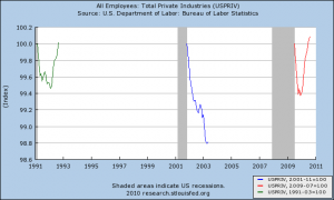 US private employment changes over the last three recoveries