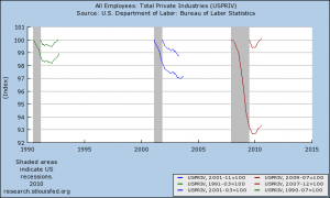 US private employment over the last three recessions and recoveries