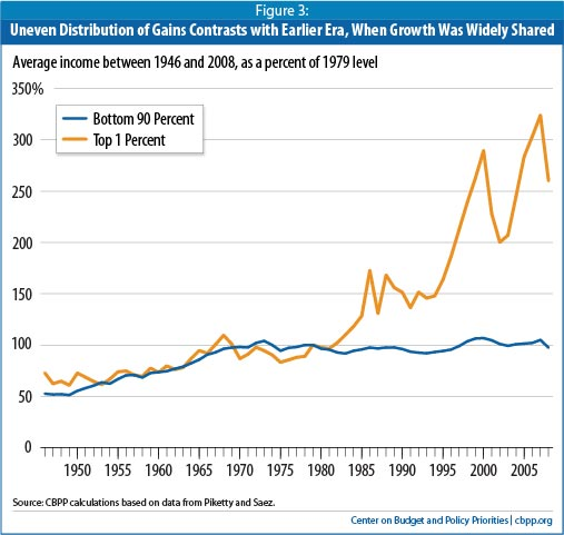CBPP graph of Piketty and Saez IRS data from WWII to 2008
