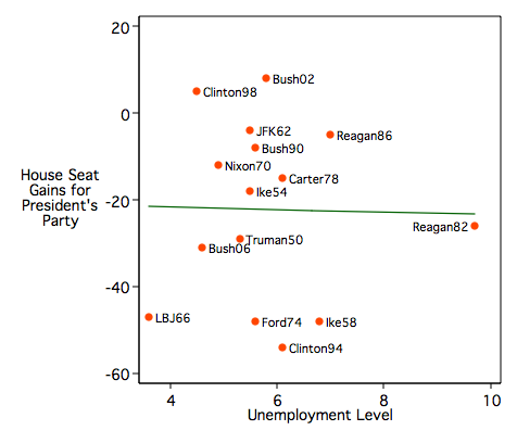 Change in House seats against unemployment rate