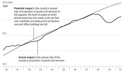 Neil Irwin graph of output gap (2 of 3)