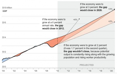 Washington Post projections of GDP, 2000-2020