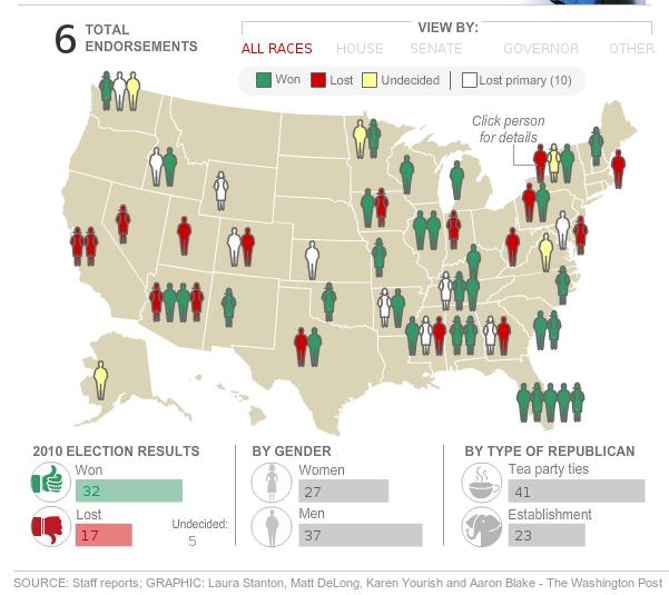 Washington Post map of Sarah Palin 2010 endorsements