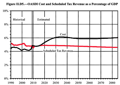 OASDI projected cost and revenue as a percentage of GDP