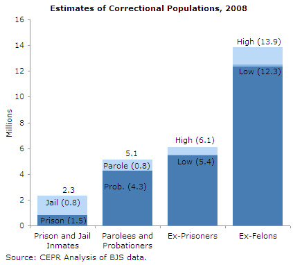 Bar graph of various criminal justice populations