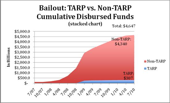 TARP vs. Non-Tarp Cumulative Distributed Funds