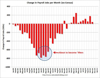 Monthly job changes since start of Great Recession