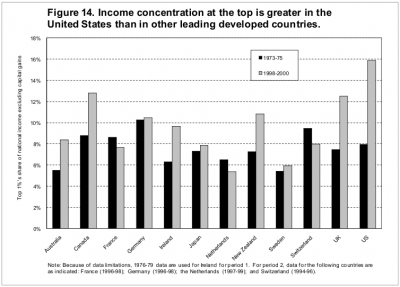Share of top 1% in total national income, various rich countries
