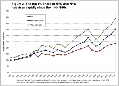 Share of top 1 percent in total income, US, NYS, NYC