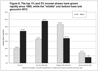 Income shares, NYC, 1990 and 2007