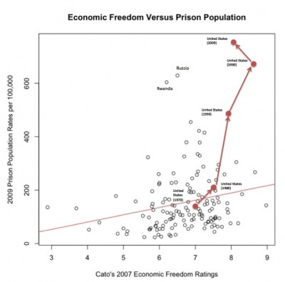National incarceration rate in 2009 against Cato's economic freedom index, 2007