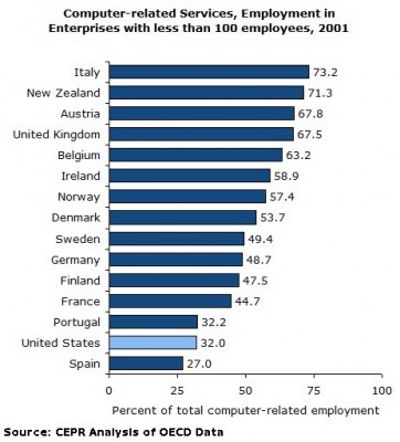 Small business employment in computer-related services, selected=