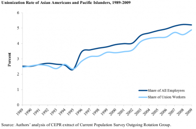 Share of AAPI workers in unionized and total workforce, 1989-2009