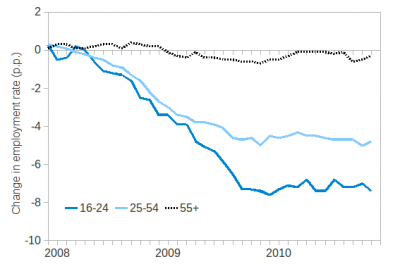 Change in employment rate, 2007-2010