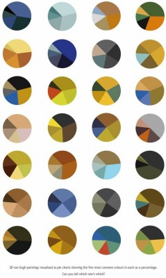 Pie charts of colors used in Van Gogh paintings