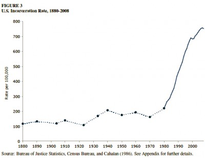 Incarceration rate in the United States 1880-2008