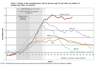 Unemployment rate, by month after start of recession, 1974-present