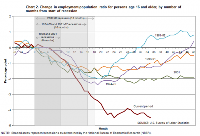 Employment-to-population rate, by month after recession start, 1974-present