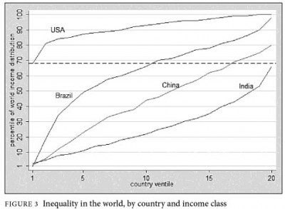 Income ventiles, USA, Brazil, China, and India