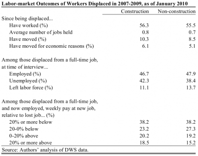 Table comparing economic outcomes of displaced construction and non-construction workers