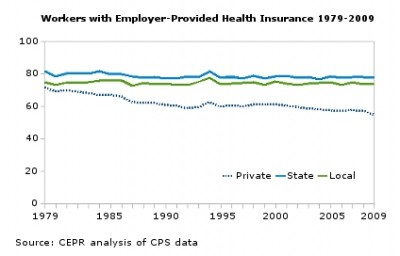Health-insurance coverage, state and local government, private sector 1979-2009