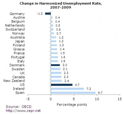 Change in unemployment rate, 2007-2009