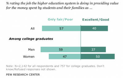 Pew survey of college grads