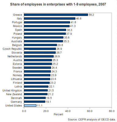 Employment in enterprises 1 to 9 employees