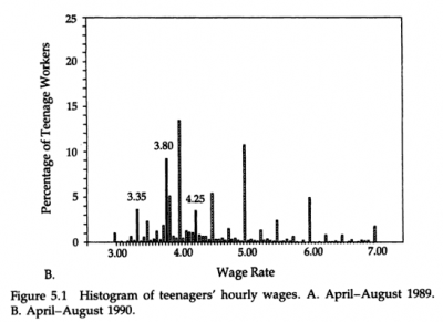 Wage distribution, 2 of 3