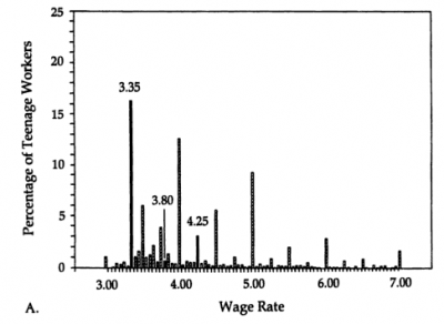 Wage distribution, 1 of 3