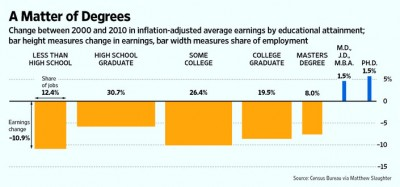 Real wage changes by education, 2000-2010