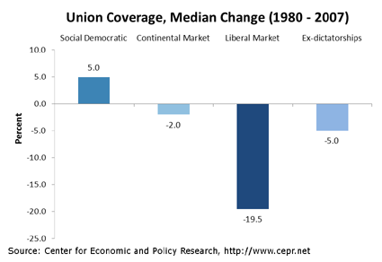 Changes in union coverage, 1980-2007