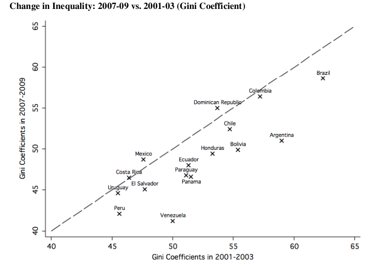 Graph of inequality in Latin America 2001-03 versus 2007-09