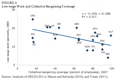 Graph of low-wage work share against collective-bargaining coverage
