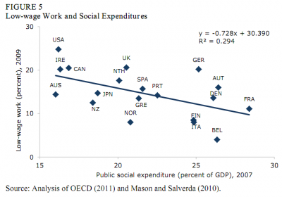 Graph of low-wage work share against public social expenditure