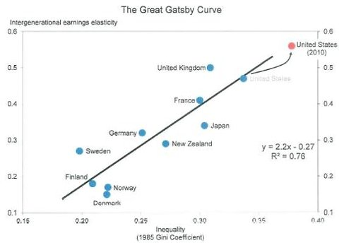 Alan Krueger's Great Gatsby Curve