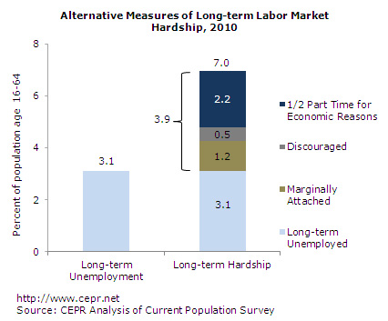 Long-term unemployment versus long-term hardship