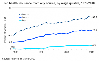 Workers with no health insurance from any source, 1979-2010, by wage quintile