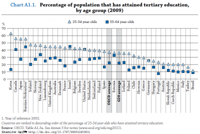 Tertiary education, by age and country, OECD
