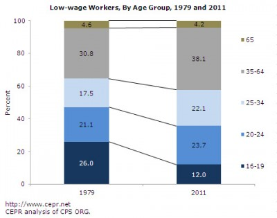 Minimum wage workers, by age, 1979 and 2011