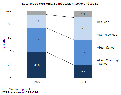 Low-wage workers, by education, 1979 and 2011