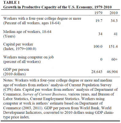 Table showing increase in productive capacity of US economy, 1979-2010