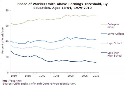 Share of jobs exceeding earnings threshold, by education, 1979-2010