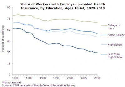 Employer-provided health-insurance, by education level, 1979-2010