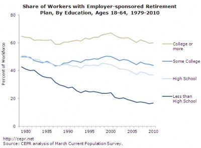 Employer-sponsored retirement plan, by education level, 1979-2010