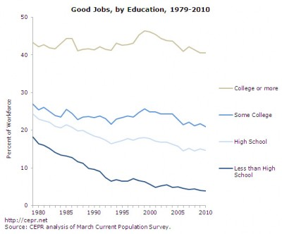 Good jobs, by education, 1979-2010
