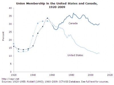 US and Canadian unionization rates, 1920-2011