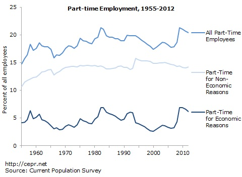 Part-time work as share of all employees, 1955-2012