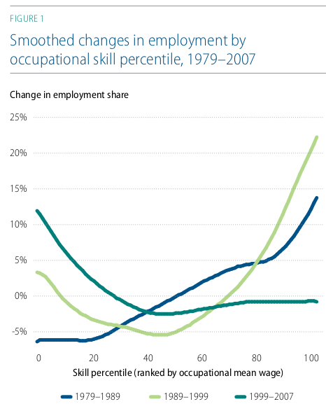 Autor figure showing occupational employment change, 1980s, 1990s, 2000s