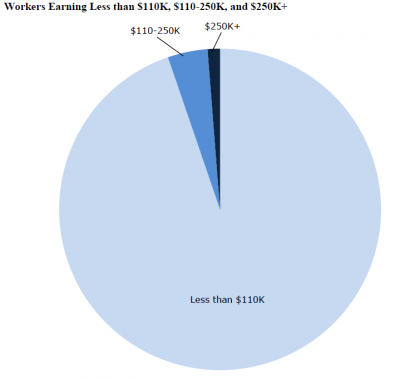 Pie chart showing share earning above payroll tax cap and $250,000